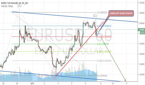 EURUSD: Fibonacci .61 and wave C completed
