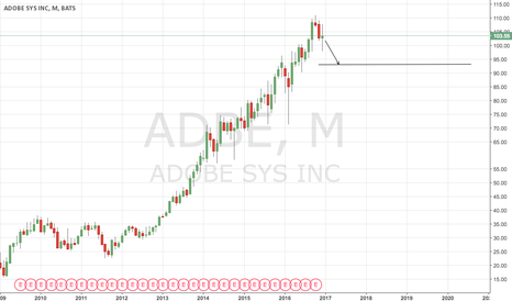 ADBE: might retrace around 93 in Montly View?