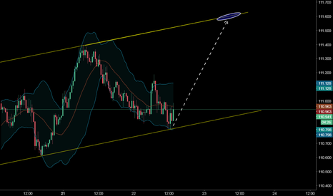 USDJPY: Wave Channel Educational Lessons