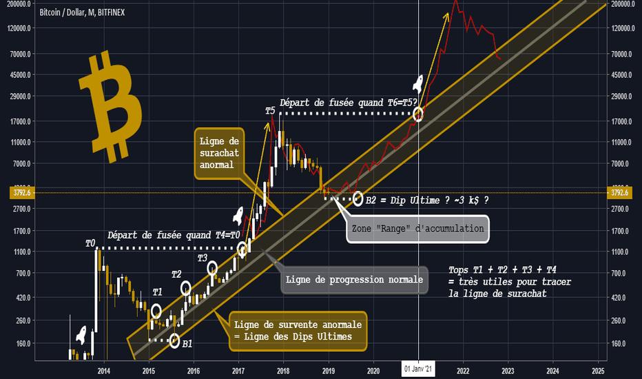 BTCUSD: Bitcoin : Dip Ultime et Départ de Fusée