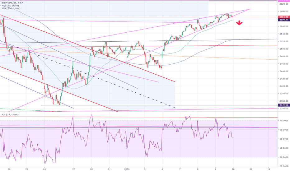 SPX: Rising Wedge Formation