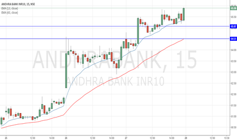 ANDHRABANK: Andhra Bank Long