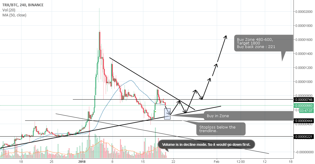 TRX on target of 300%, get ready