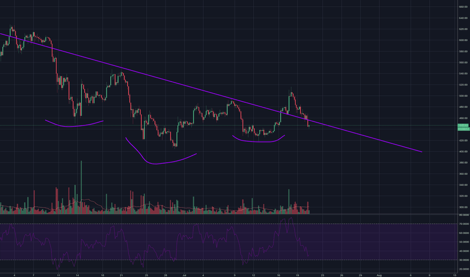 ETHUSD: Ethereum re-enters downtrend. Goodbye Ethereum, My salutations.