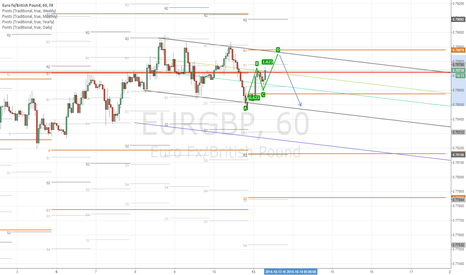 EURGBP: Short Term ABCD emerging
