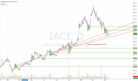 IACI: Iac/Interactivecorp IACI Daily - Earnings Trend SUPPORT