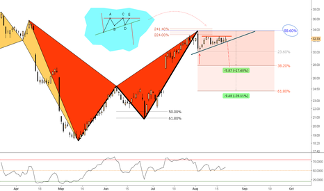 STX: (Daily) Bearish Bat @ 88Seagate