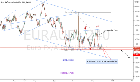 EURAUD: Sell Opportunity On EURAUD