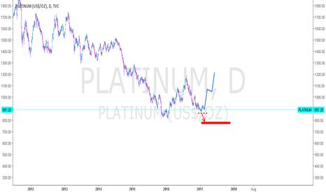PLATINUM: Platinum - possible bottom?