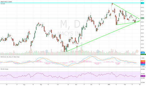 M: $M Macys inc Triangle double support ready for new 52 week highs