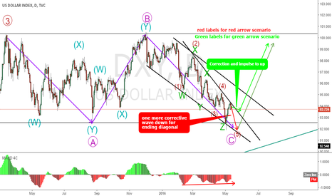DXY: DXY complex correction