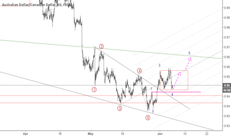 AUDCAD: AUDCAD: Low RR Long Position