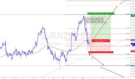EURNZD: According to trend Buy on Counter tren line break