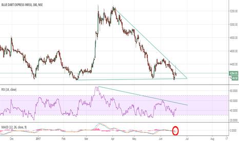 BLUEDART: Bluedart:- Awaiting a decent pullback on stock