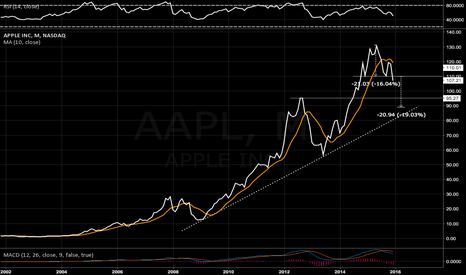 AAPL: $110 area watch - 10 MMA rolling