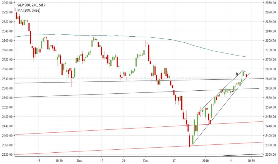SPX: Gap Filled