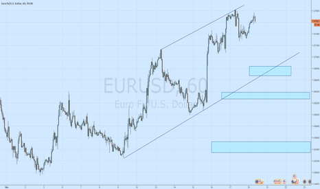 EURUSD: EURUSD Short play