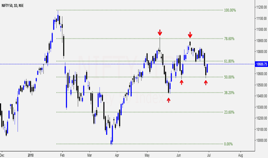 NIFTY: NIFTY OBSERVATION USING FIBONACCI