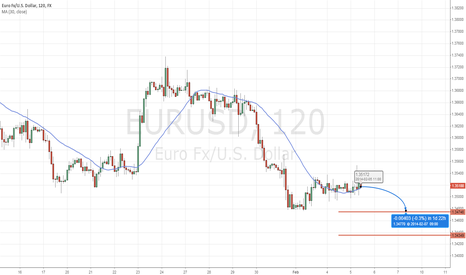 EURUSD: bearish mood over EURUSD next 2 days