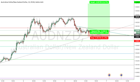 AUDNZD: Will try a long here on AUDNZD