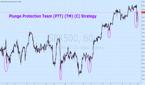 SPX500: The Plunge Protection Team Strategy