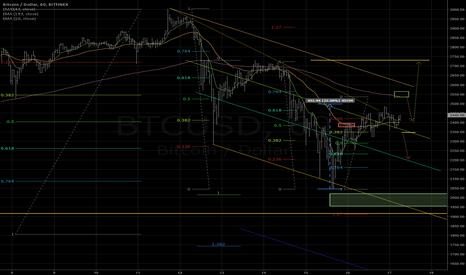 BTCUSD: Attack on 2550 expected