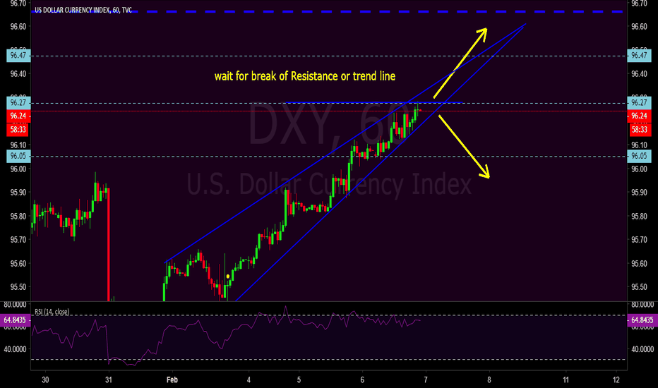 DXY: USD index is in waiting state.