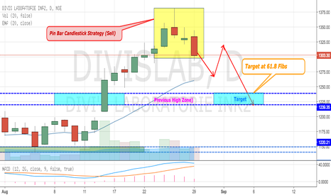 DIVISLAB: DIVIS LABS - PINBAR CANDLESTICK STRATEGY