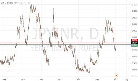 JPYINR: Short JPYINR untill 0.602 levels