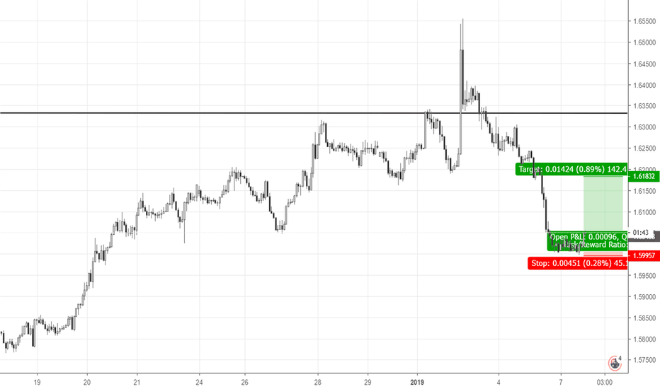 EURAUD: Breakout of the consolidation against the local trend