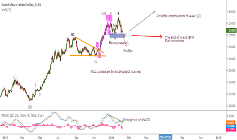 EURAUD: The endless EW count