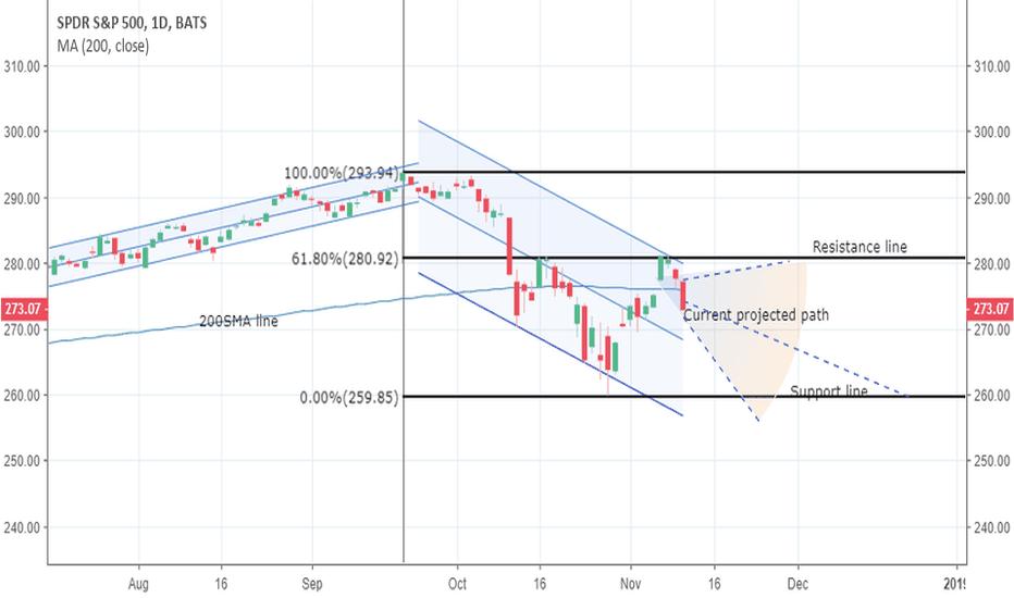 SPY: S&P 500 analysis