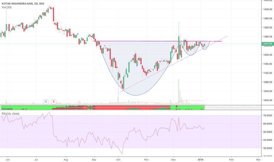 KOTAKBANK: KotakBank is getting ready for a breakout