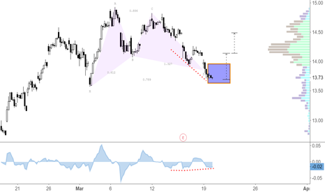 PBR: Bullish Gartley