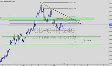 GBPCHF: gran venta
