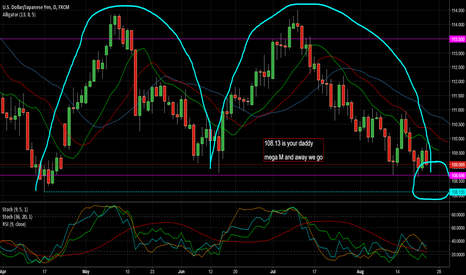 USDJPY: USDJPY Short Daily Double Top