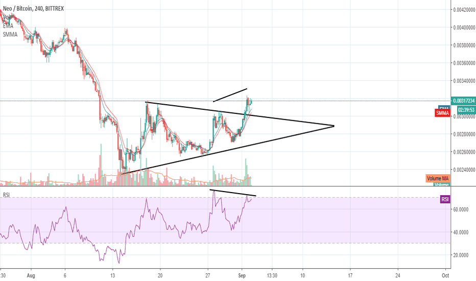 NEOBTC: NEOBTC is Making bearish divergences