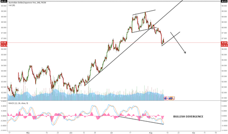 AUDJPY: AUDJPY - RISING TREND BROKEN: ONE MORE WAVE DOWN?