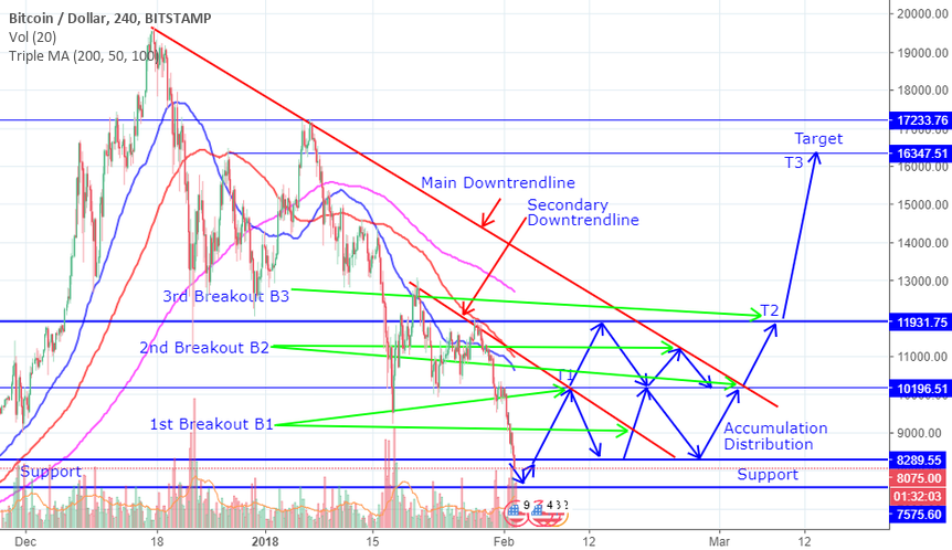 Bitcoin 16k$ Target, 100% Profit in 2 months, Long, Next Moves