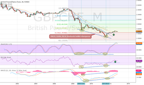GBPCHF: Monthly Bullish Divergence