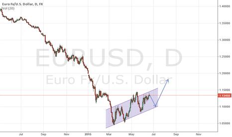 EURUSD: euro daily