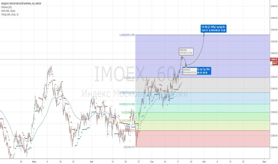 IMOEX: ММВБ - оптимистичный вар.2