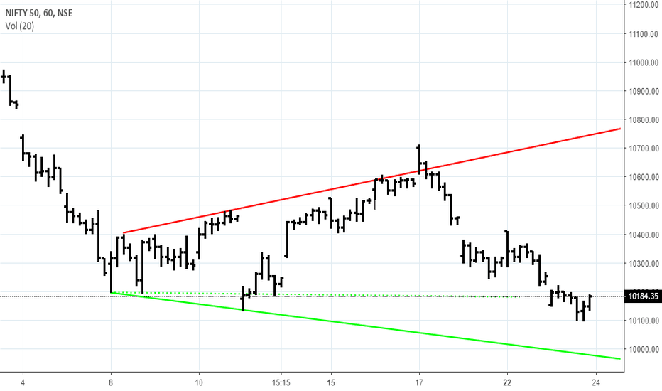 NIFTY: Nifty Support Line At 10000