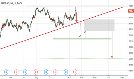 NDAQ: NASDAQ Short