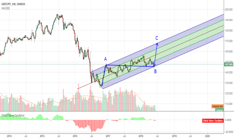 GBPJPY: GBPJPY Completing Movement of Wave C