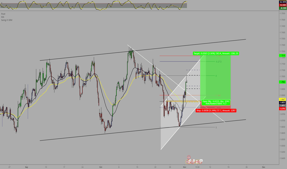 GBPCAD: GBPCAD Watching