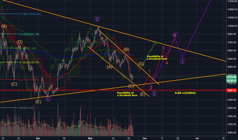 BTCUSDT: BTC, targets for the summer++! Current correction still ongoing!