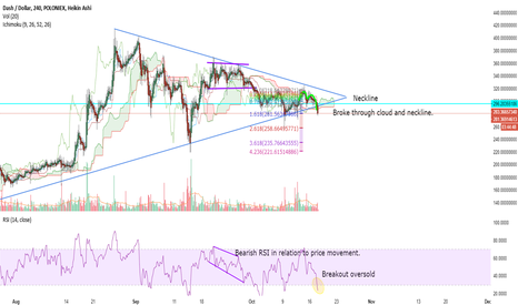 DASHUSD: DASHUSD 4 HOUR TIMEFRAME SYMMETRICAL TRIANGLE BREAKOUT DOWNWARDS