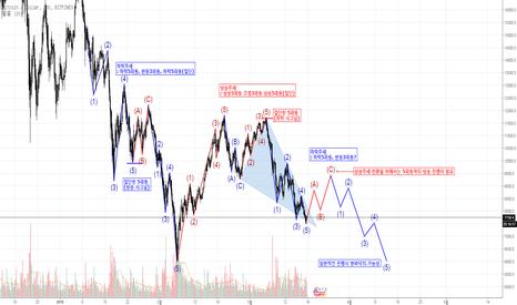 BTCUSD: 비트코인(Bitcoin) 엘리엇파동관점 중장기 사이클 분석