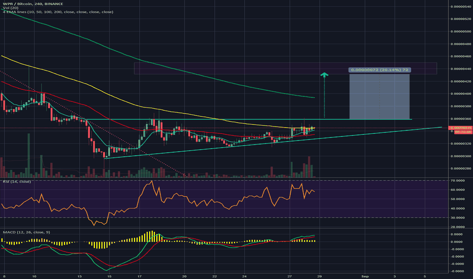WPRBTC: Will $WPR follow other alts pattern?